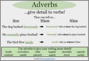 adverbs classroom display poster