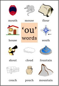 ou vowel sound classroom displays posters phonics letters