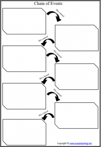 events chain of events graphic organiser pdf